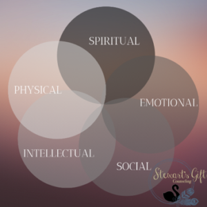 "5 Circles meeting in the middle with text ""Spiritual, Emotional, Social, Intellectual, Physical"""
