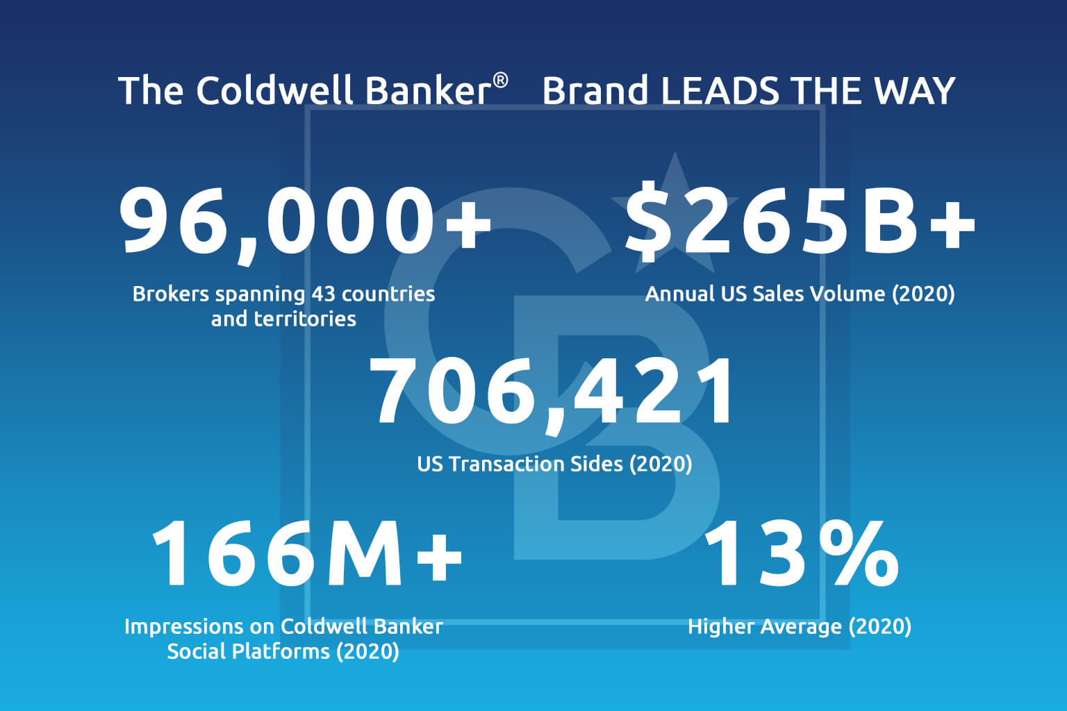 Coldwell Banker Impact