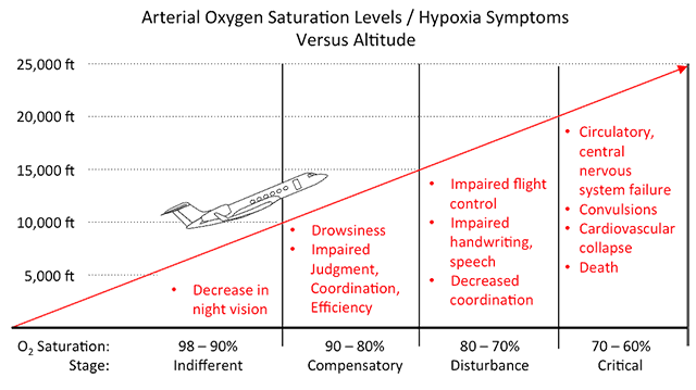 hypoxia_symptoms_vs_o2_saturation