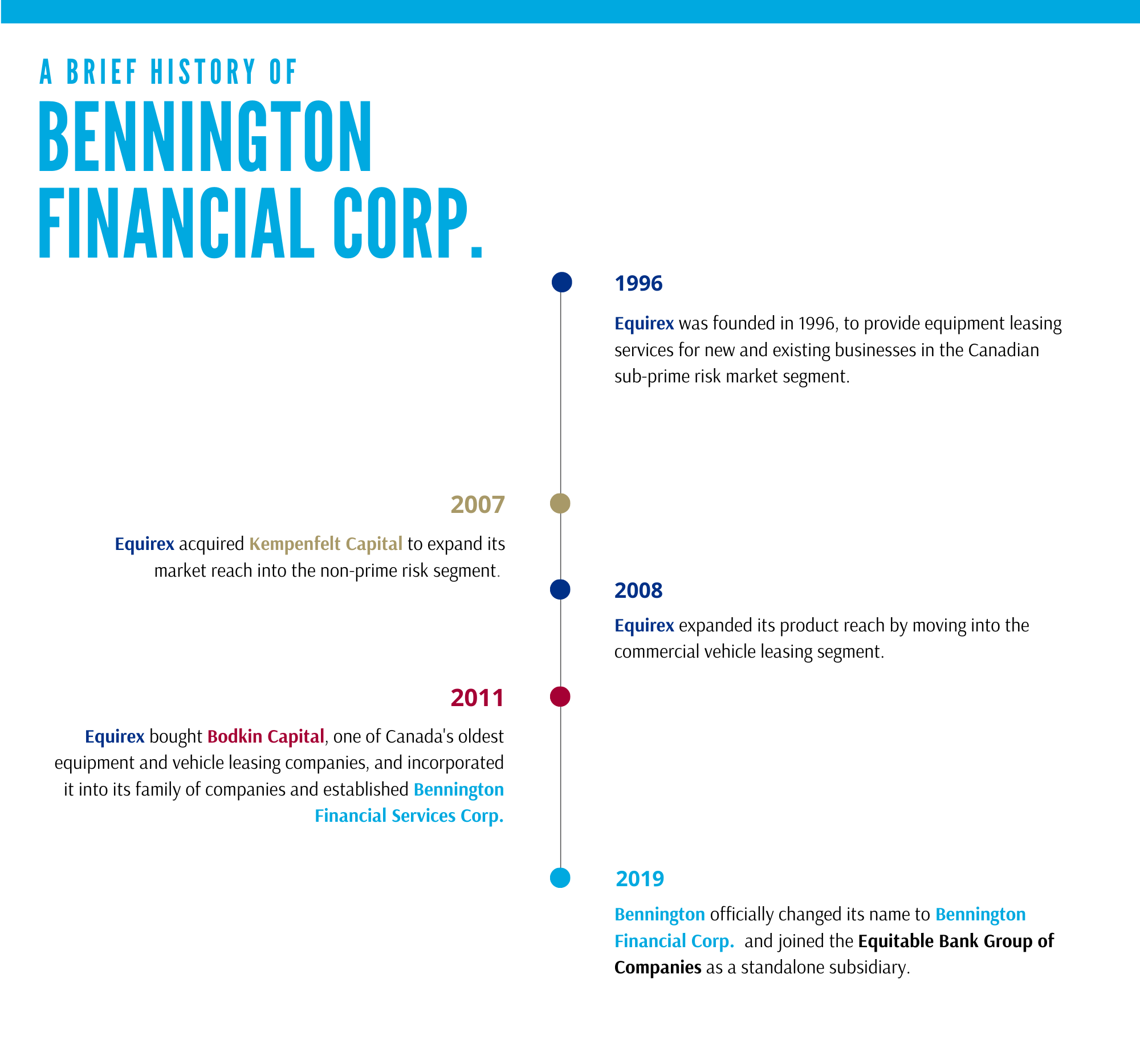 Bennington's company history is detailed in a timeline style graphic. Equirex was founded in 1996, to provide equipment leasing services for new and existing businesses in the Canadian sub-prime risk market segment. In 2007, Equirex acquired Kempenfelt Capital to expand its market reach into the non-prime risk segment. In 2008, Equirex expanded its product reach by moving into the commercial vehicle leasing segment. In 2011, Equirex bought Bodkin Capital, one of Canada's oldest equipment and vehicle leasing companies, and incorporated it into its families, and established Bennington Financial Services Corp. In 2019, Bennington officially changed its name to Bennington Financial Corp. and joined the Equitable Bank Group of Companies as a standalone subsidiary.