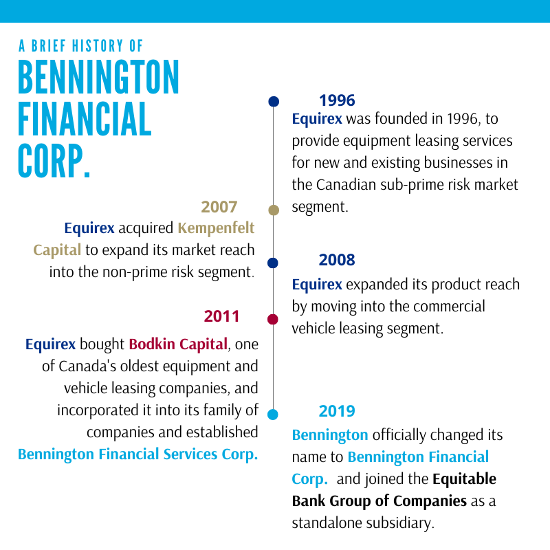 Bennington's company history is detailed in a timeline style graphic. The first year of note is 1996: Equirex was founded in 1996, to provide equipment leasing services for new and existing businesses in the Canadian sub-prime risk market segment. The second year of note is 2007: Equirex acquired Kempenfelt Capital to expand its market reach into the non-prime risk segment. The next year on the timeline is 2008: Equirex expanded its product reach by moving into the commercial vehicle leasing segment. The next year dotted on the timeline is 2011: Equirex bought Bodkin Capital, one of Canada's oldest equipment and vehicle leasing companies, and incorporated it into its families, and established Bennington Financial Services Corp. The last year featured on the timeline is 2019: Bennington officially changed its name to Bennington Financial Corp. and joined the Equitable Bank Group of Companies as a standalone subsidiary.