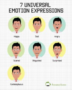 universal facial expression as non-verbal cues