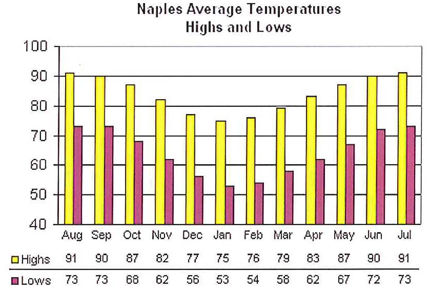 Naples Area Weather - Average Temperatures chart