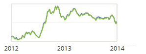 mortgage rates chart 2012-2014