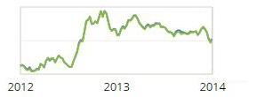 mortgage rates chart 2012-2014