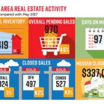 Naples Area Housing Activity - NABOR Market Report May 2018