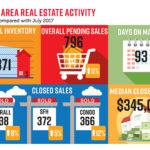 July infographic - NABOR report -David Critzer - naplesbonitamarco.com