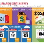 NABOR Market Report June 2019 Infographic