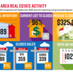 NABOR Market Report September 2019 infographic