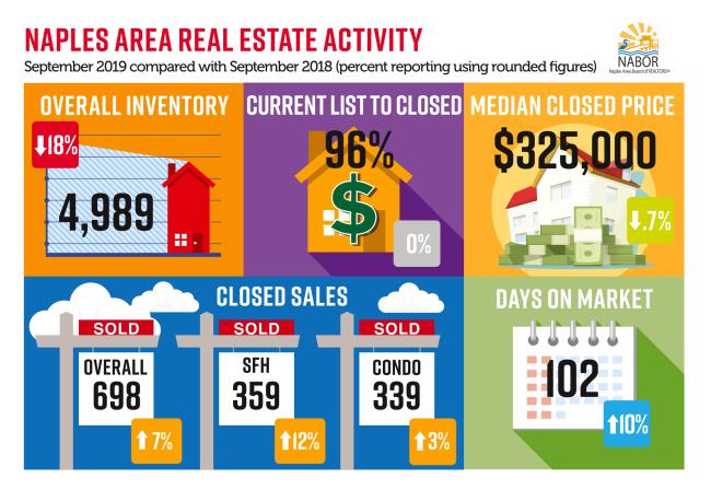NABOR Market Report September 2019 infographic