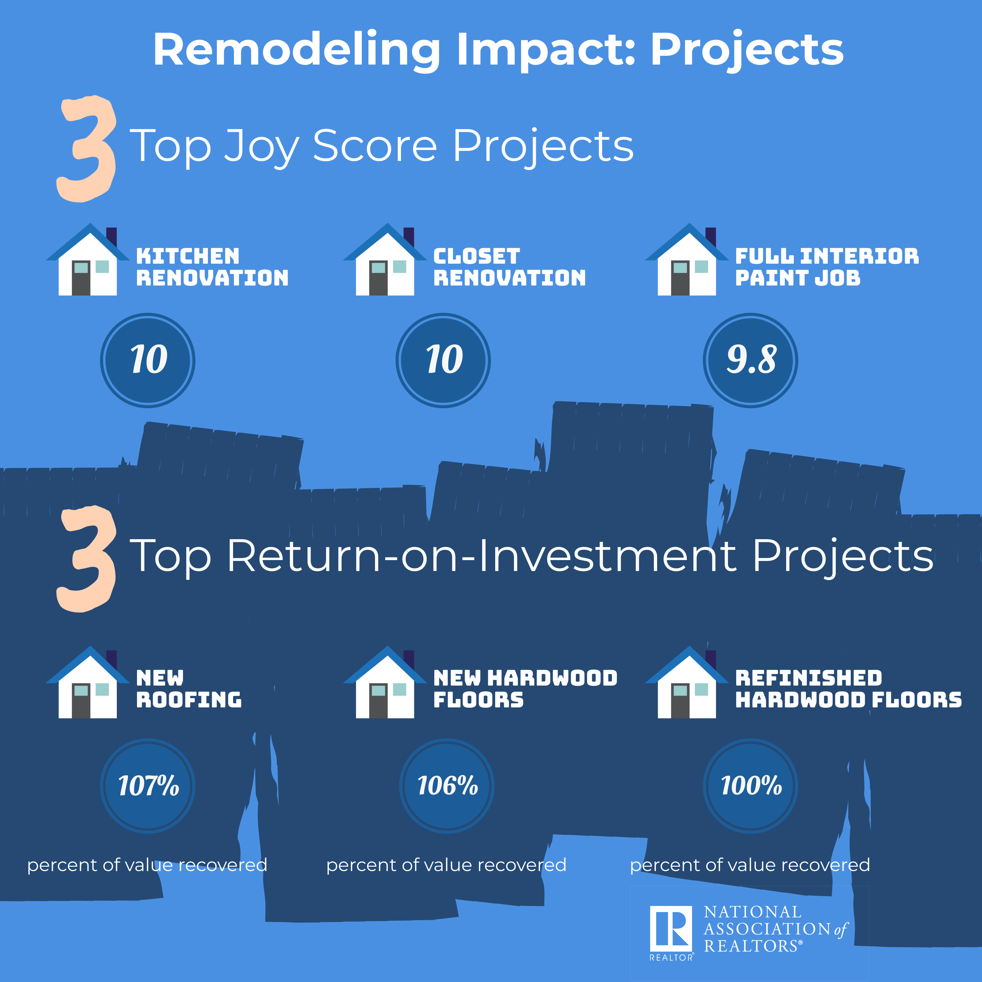 Return on Remodeling Projects