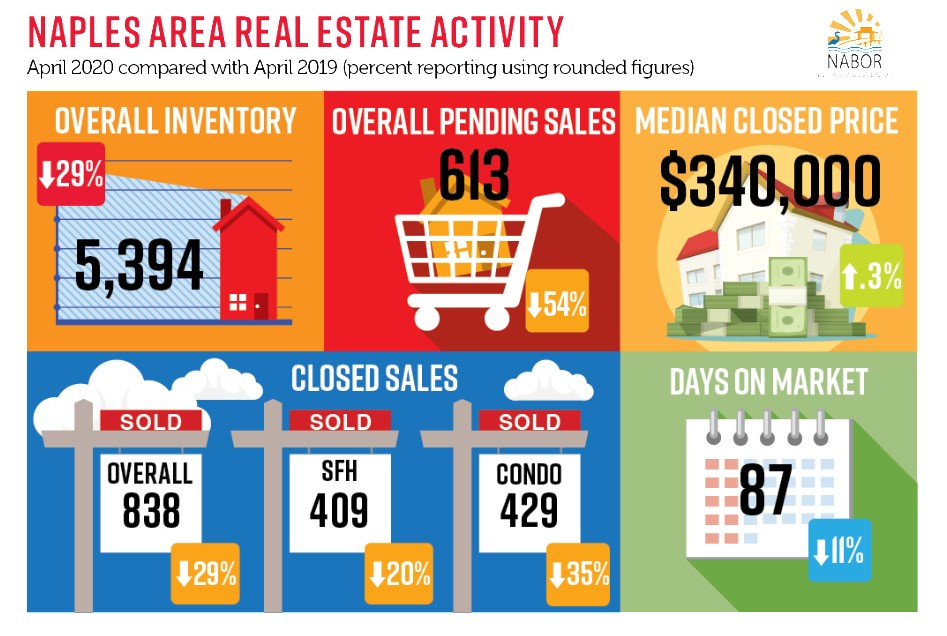 NABOR Market Report April 2020 Infographic