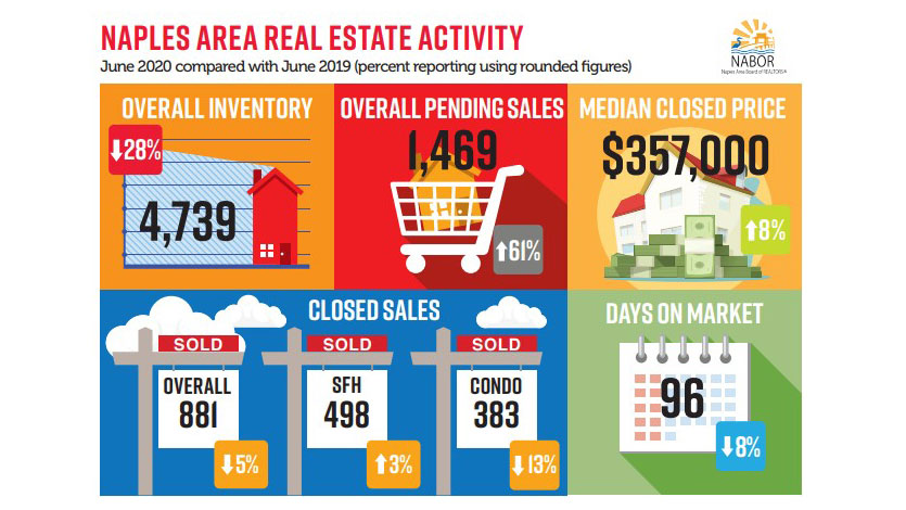 June 2020 NABOR Market Infographic