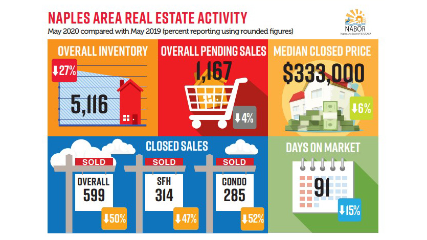 May 2020 NABOR Market Infographic