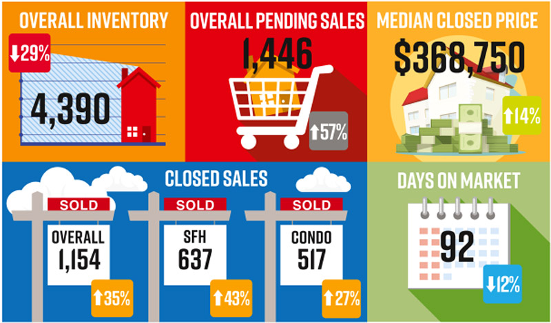 NABOR Market Report Infographic July 2020