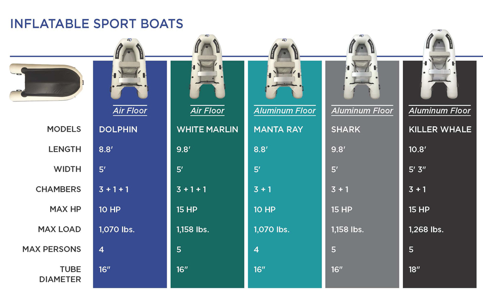 inflatable sport boat comparative specs