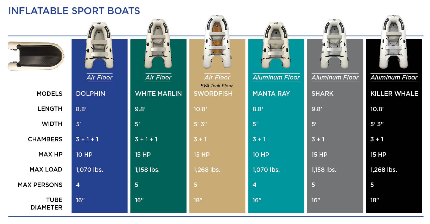 inflatable sport boats spec sheet