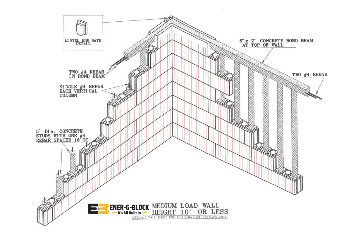 Medium Load Wall