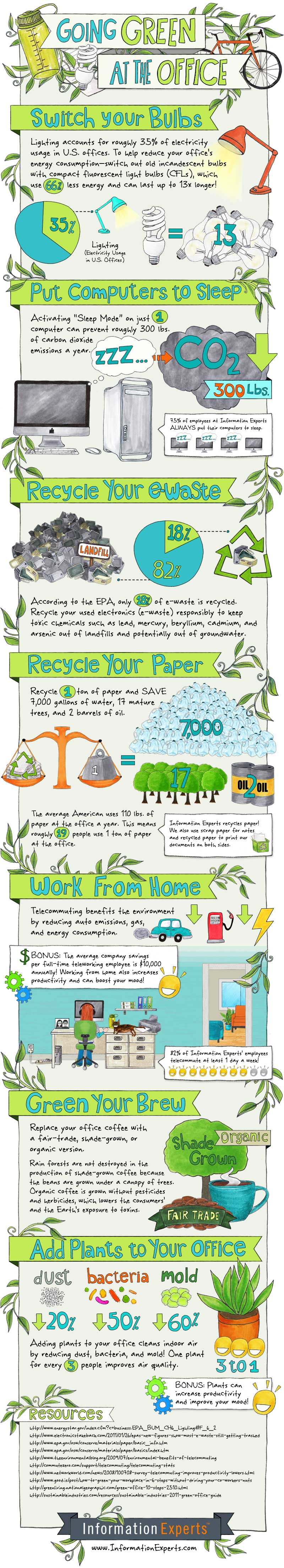 infographic about going green at the office