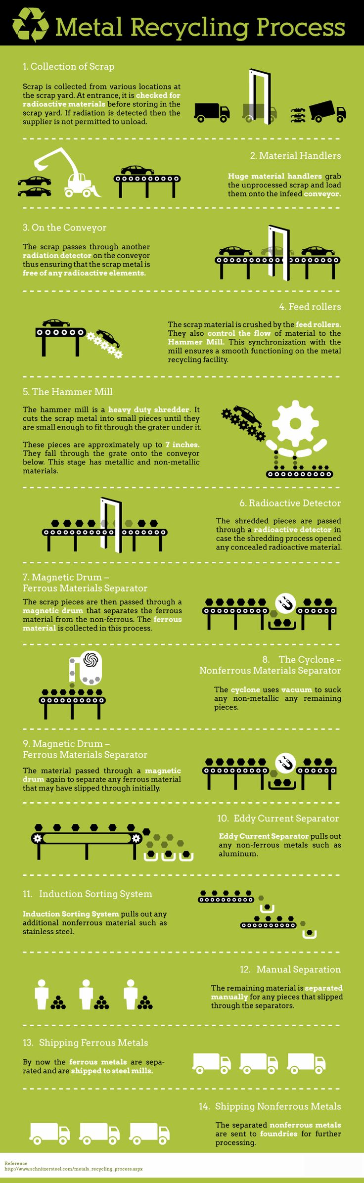 infographic metal recycling process