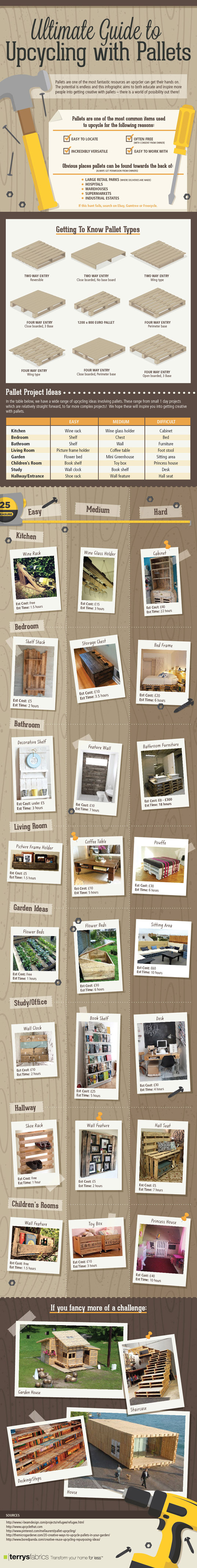 upcycling pallets infographic
