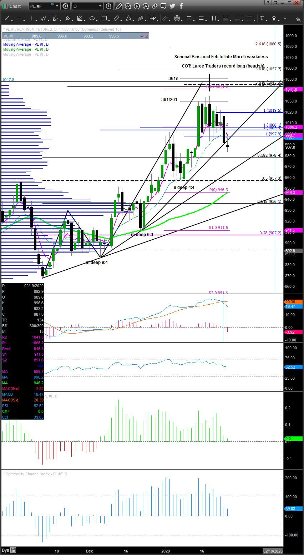 Chart_20-01-28_08-51-18