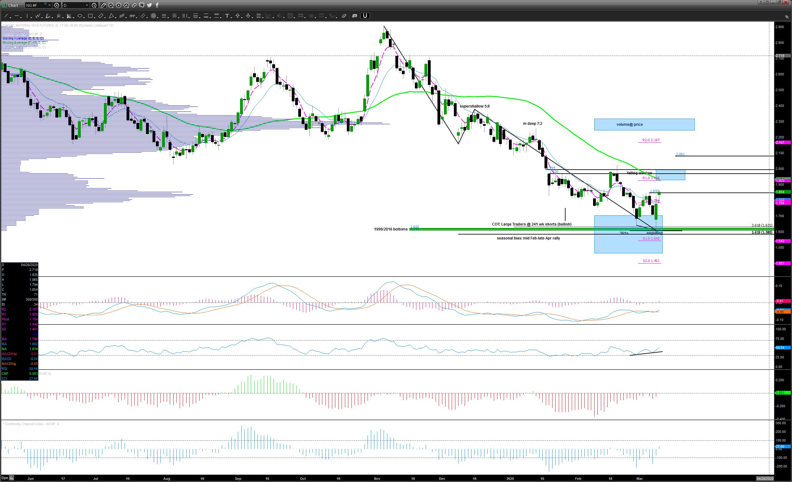 Chart_20-03-10_08-02-35