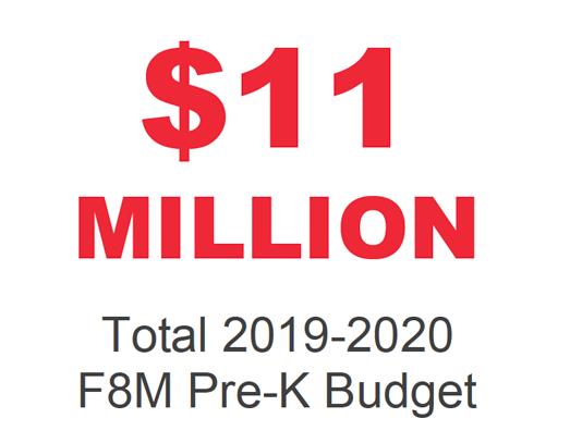$11 Million Total 2019-2020 F8M Pre-K Budget