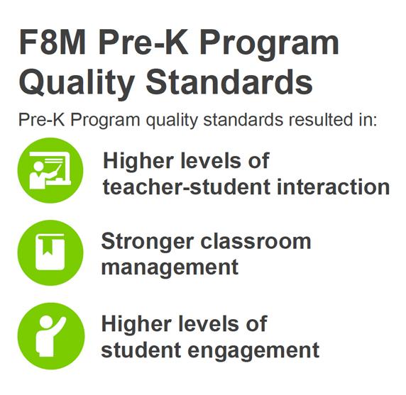 F8M Pre-K Program Quality Standards - Pre-K Program quality standards resulted in: Higher levels of teacher-student interaction, Stronger classroom management, Higher levels of student engagement
