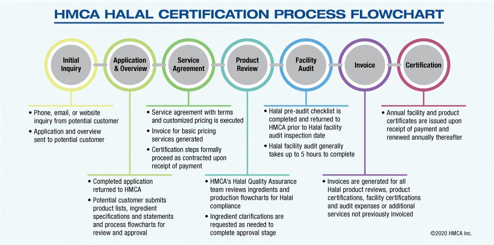 HMCA Halal Process Flowchart 2020