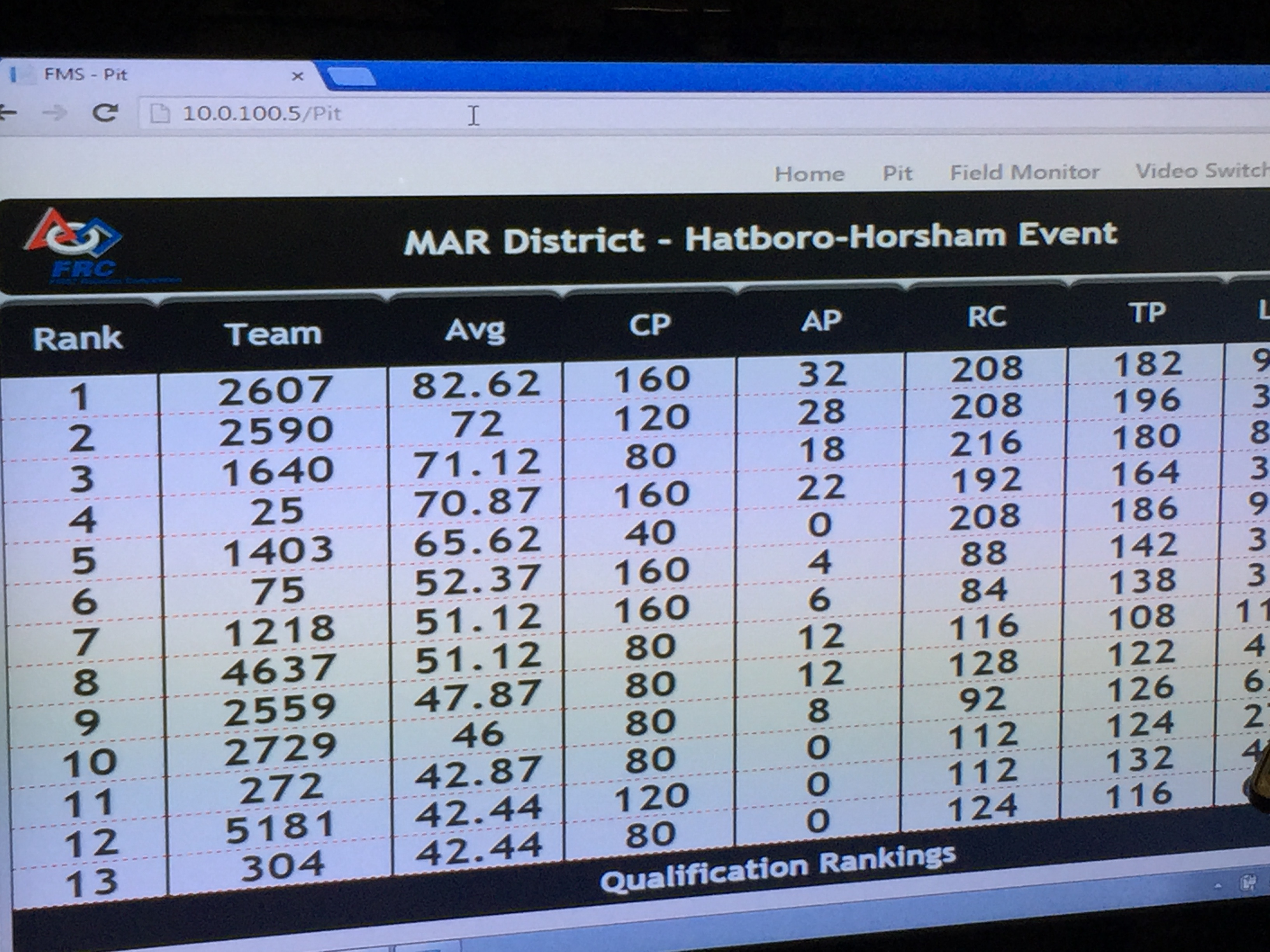 2015 FRC District Winner - Hatboro Horsham