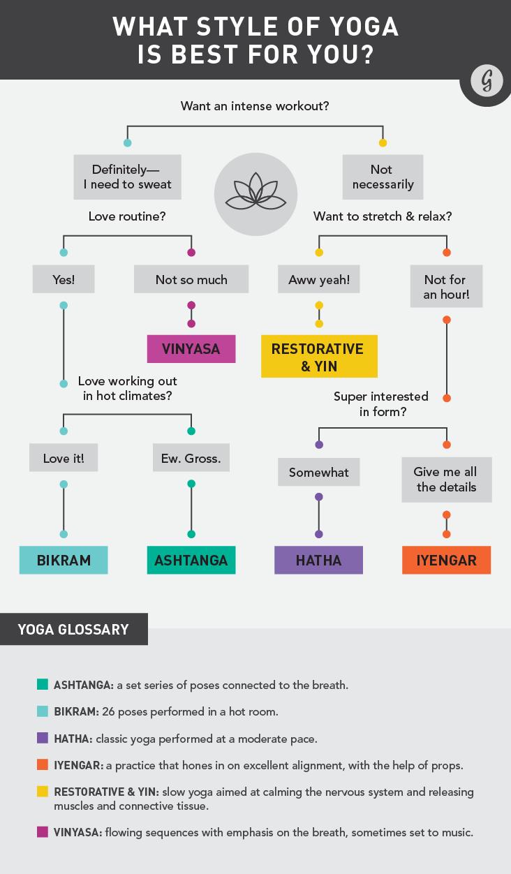 yoga berta lippert