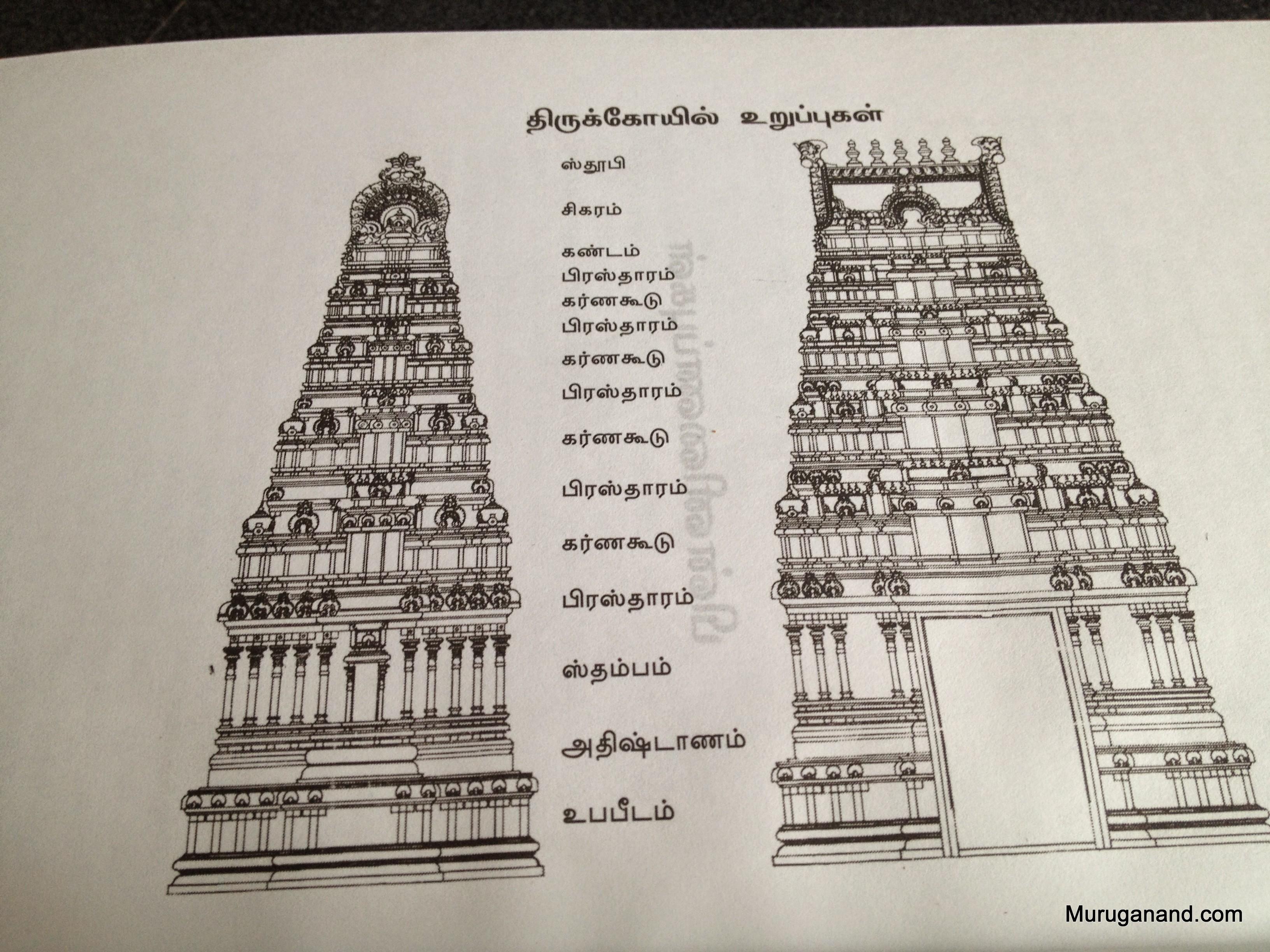Parts of a Gopuram