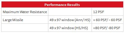 Fixed Window Series 130 – Performance