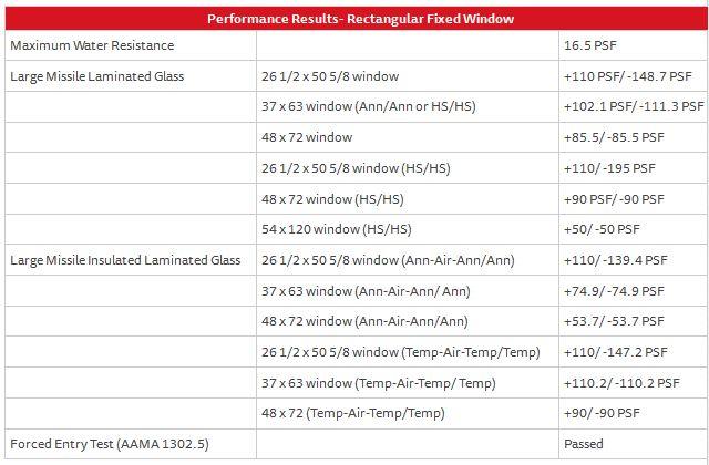 Fixed Window Series 238 – Performance