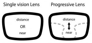 difference between single vision and progressive lens, progressive lenses, prescription eyewear
