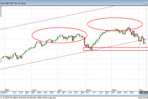 This One is Obvious: Next Level of Support in the S and P 500 Futures
