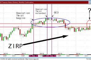 Technicals Inform the Fundamental: QE4-ever?
