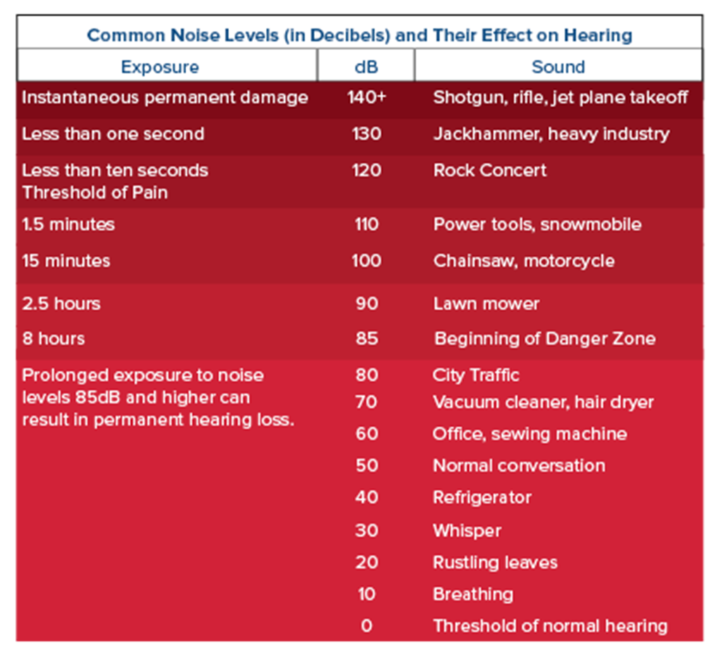 Common Sounds Measured in Decibels