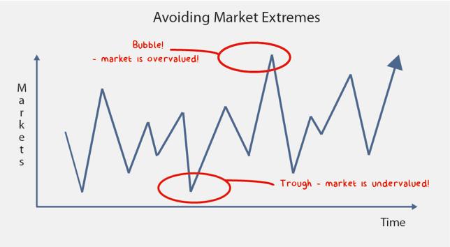 Minnik Chartered Accountants - Avoiding Market Extremes