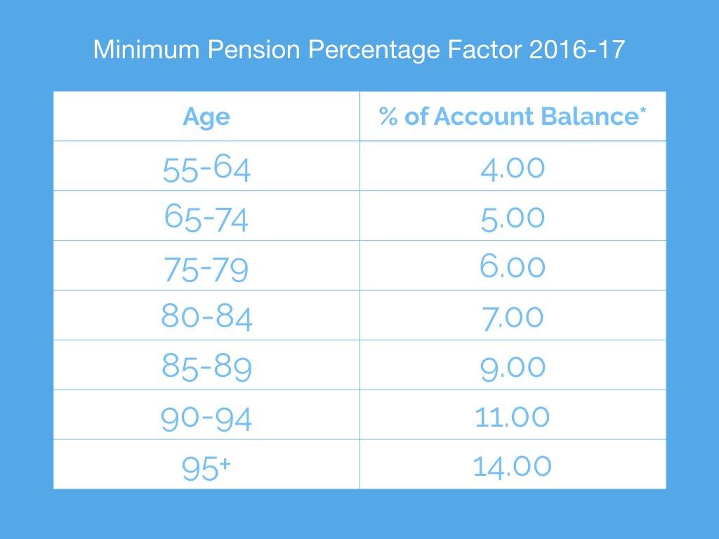 Minnik Chartered Accountants - Minimum Pension Percentage Factor 2016-17
