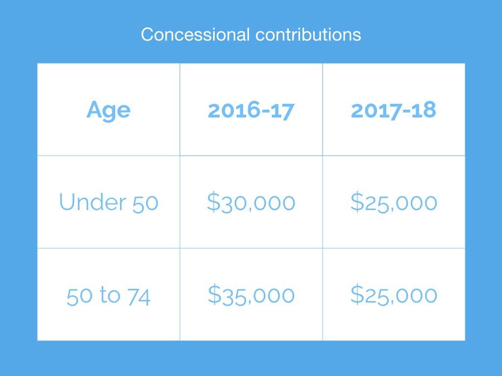 Minnik Chartered Accountants - Minnik Concessional Contributions