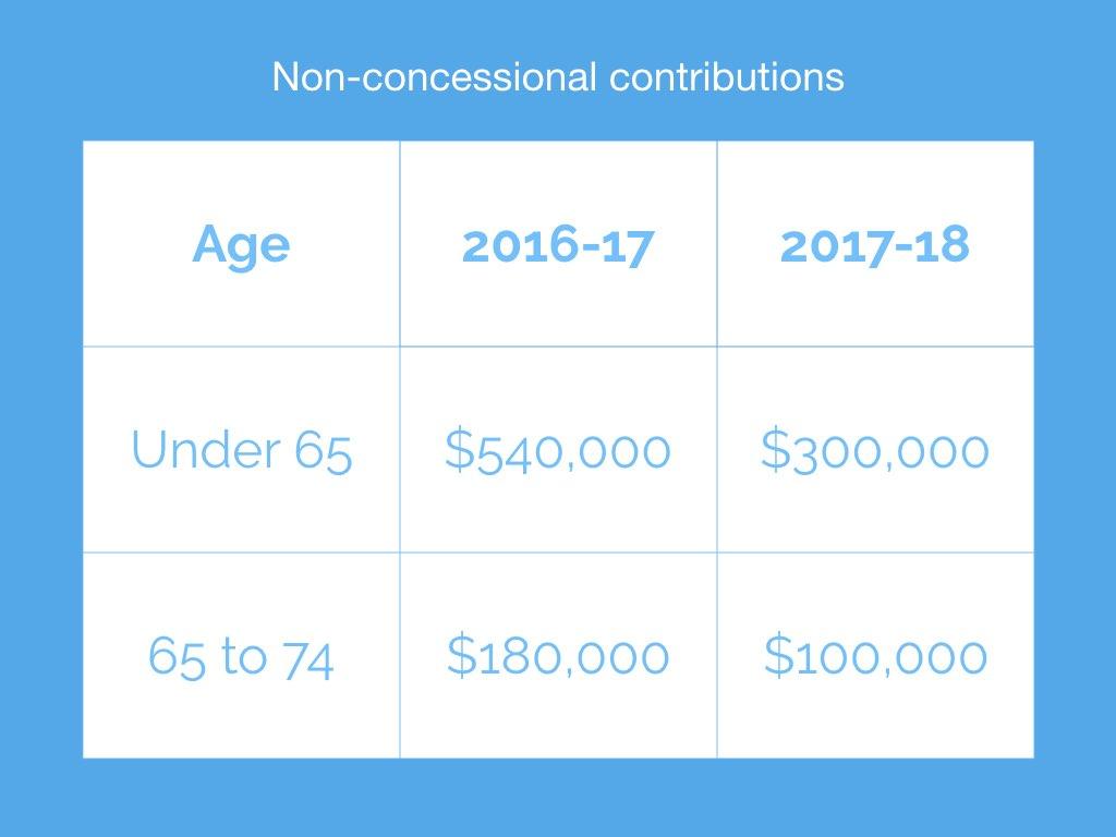 Minnik Chartered Accountants - Minnik Non-Concessional Contributions