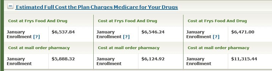 medicare cost