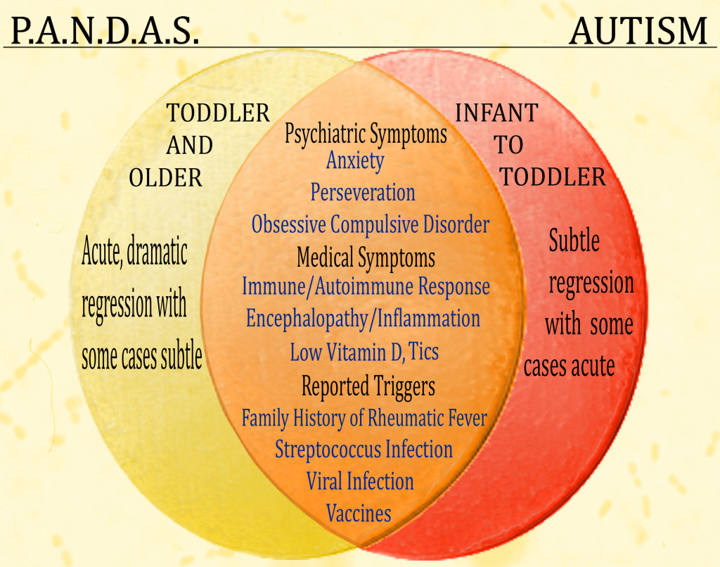 autism PANDAS ADD ADHD attention deficit disorder health and wellness center Peoria AZ