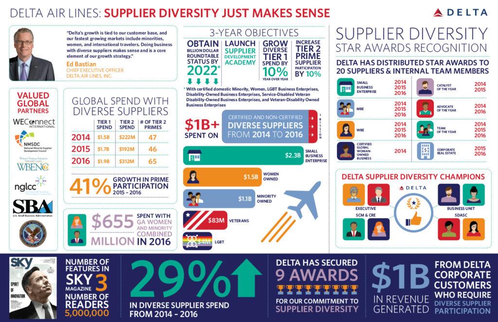 Delta Infographic