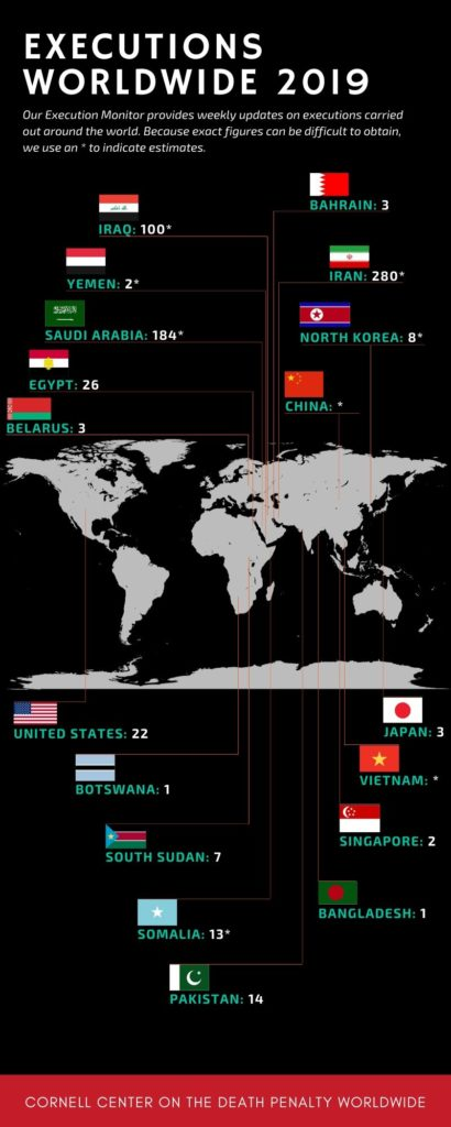 """The graph is a world map showing each name of the countries where there has been a reported execution, and the number of reported executions in each country. Below the title it says: """"Our Execution Monitor provides weekly updates on executions carried out around the world. Because exact figures can be difficult to obtain, we use an asterisk to indicate estimates."""" The graph contains the following figures from left to right, and top to bottom. Iraq, 100 with an asterisk. Bahrain, 3. Yemen, 2 with an asterisk. Iran, 280 with an asterisk. Saudi Arabia, 184 with an asterisk. North Korea, 8 with an asterisk. Egypt, 26. China, asterisk. Belarus, 3. United States, 22. Japan, 3. Botswana, 1. Vietnam, asterisk. South Sudan, 7. Singapore, 2. Somalia, 13 with an asterisk. Bangladesh, 1. Pakistan, 14."""