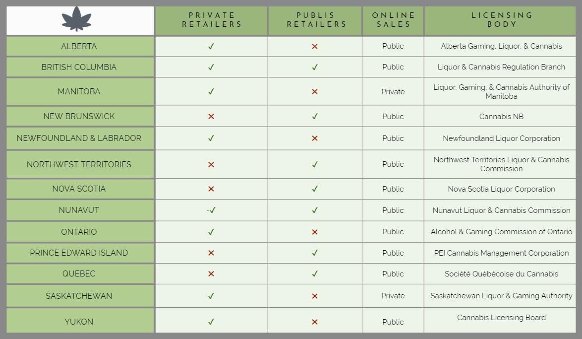 Cannabis Retail Regulations in Canada
