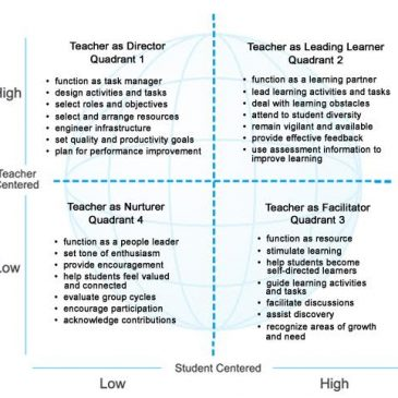 Towards a New Learning Paradigm