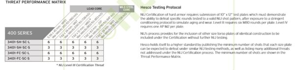 HESCO 400 Series Armor Level 3 Stand Alone Plate 3401